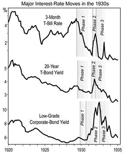 Major Interest-Rate Moves in the 1930s