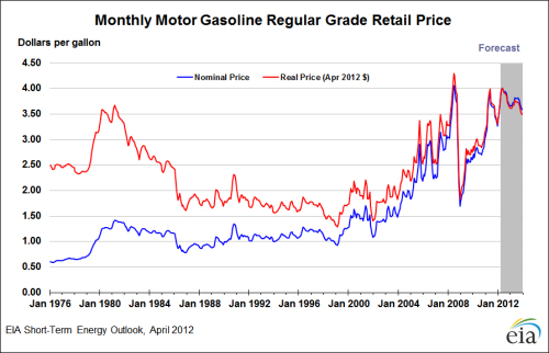 Inflation Adjusted Gasoline Prices (Monthly)