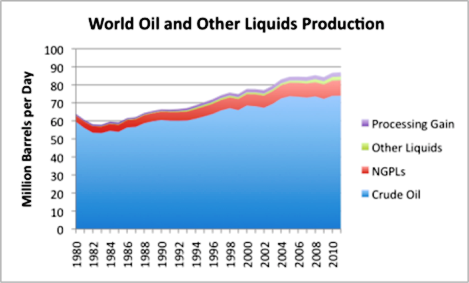 World Oil and Other Liquids Supply