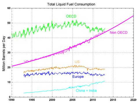 http://i.bnet.com/blogs/world-oil-demand-1990-2011-foucher.jpg?tag=content;siu-container