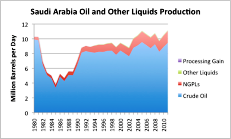 Saudi Arabia Oil Production