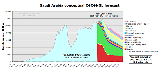 http://www.theoildrum.com/files/1.%20Euan%20on%20Saudi%20production.png