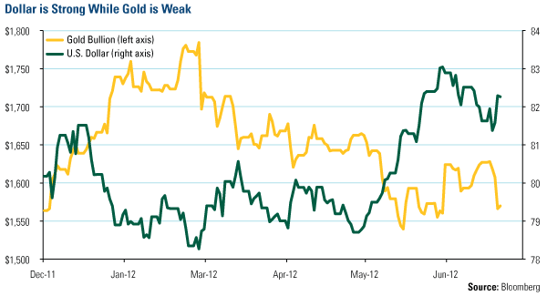 Dollar is Strong While Gold is Weak