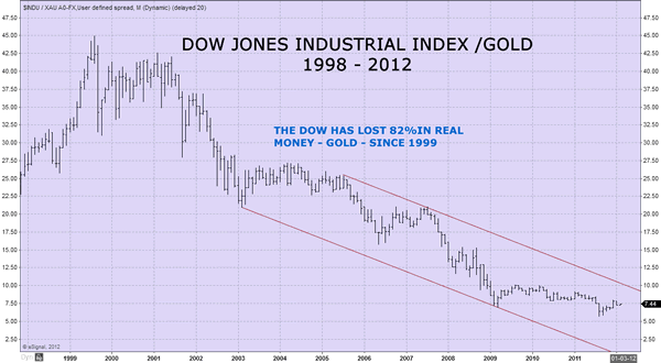 Dow/Gold 1998-2012