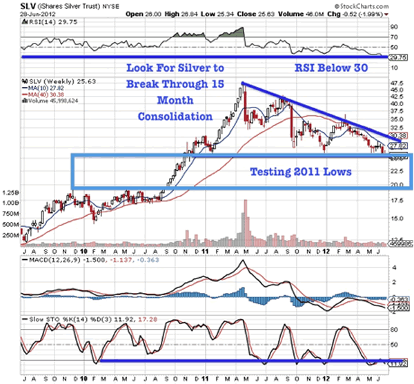 SLV (iShares Silver Trust) NYSE