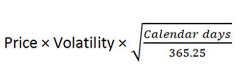 Understanding implied volatility when trading options part 1 since the standard deviation defines the portion of price variation within a given range the probability of success of a trade that has a broad range of ccuart Images