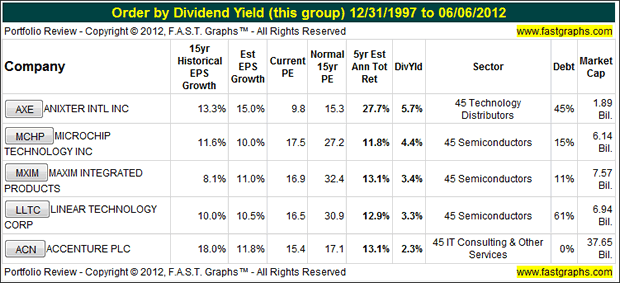 Five Tech Stocks with the Added Benefit of Dividends