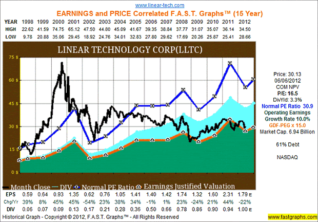 harvard case dividend policy at fpl One aspect of fpl's dividend policy that is questionable is their issuance of stock at the same time they are paying dividends the table below shows that in 1991 and 1992, most of the dividend payments were offset by the issuance of new stock.