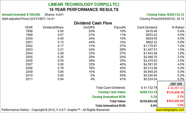 Linear Technology Corp - 15 Year Performance Results