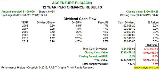 Accenture PLC - 12 Year Performance Results