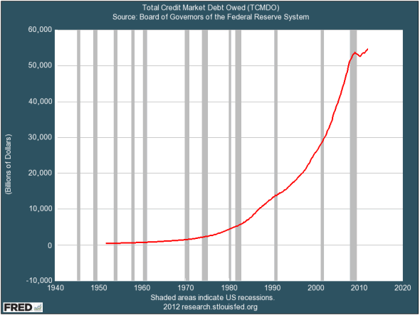 The big problem is debt. Total debt across our economy has skyrocketed in the past 30 years.