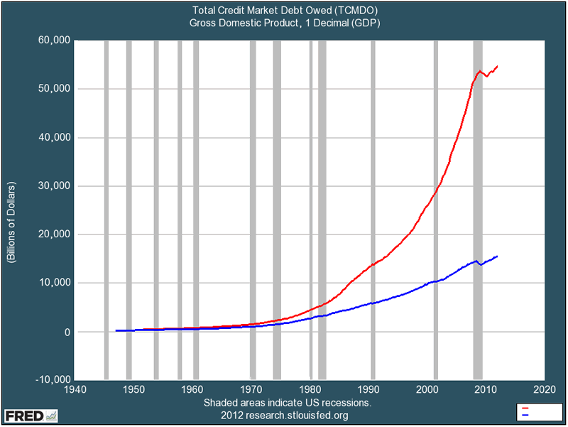total-debt-and-total-gdp.png