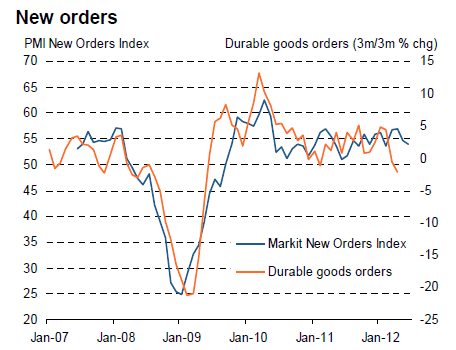 New Orders - PMI New Orders Index