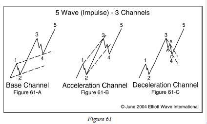 elliott wave theory pdf ebook