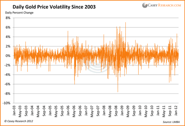 Daily Gold Price Volatility Since 2003