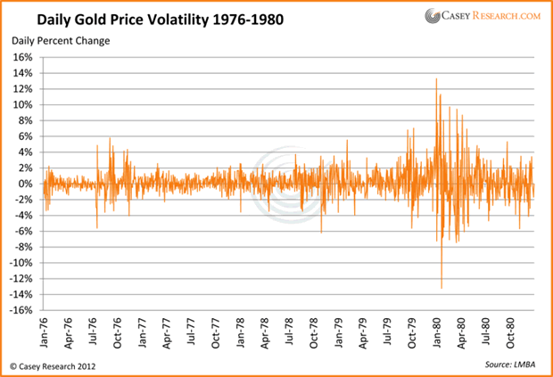 Daily Gold Price Volatility 1976-1980