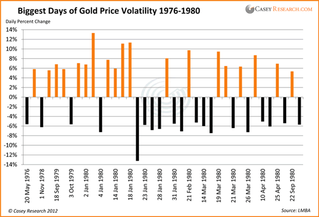 Biggest Days of Gold Price Volatility 1976-1980