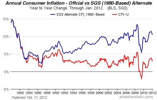 How The Government Lies About The Real Inflation Rate The Market