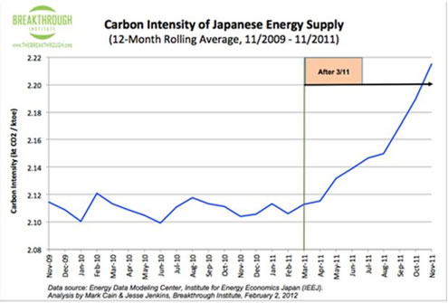 Carbon Intensity of Japanese Energy Supply