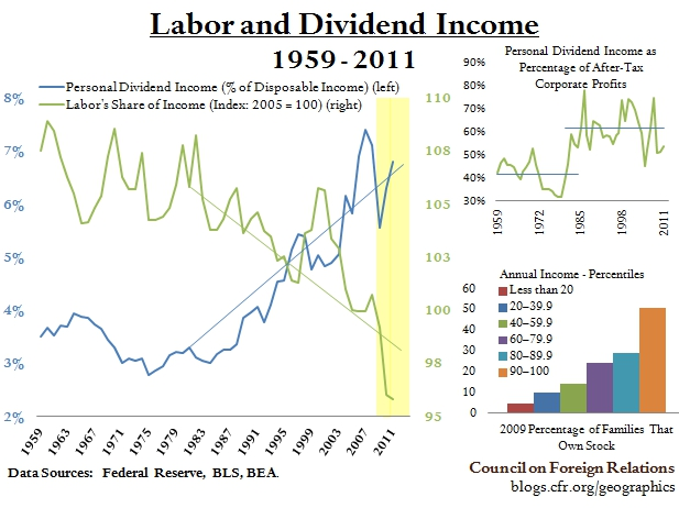 Labor and Dividend Income