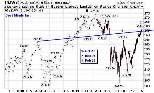 $DJW (Dow Jones World Stock Index) INDX