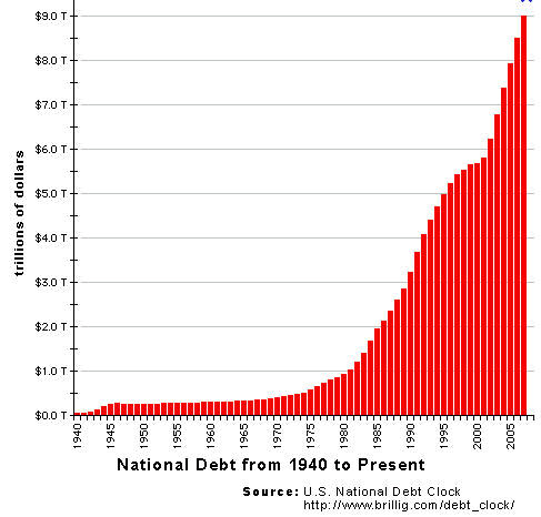 National Debt Graph - 1940 to Present