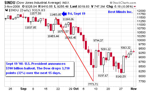 $INDU (Dow Jones Industrial Average) INDX