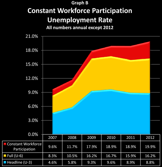 Constant Workforce Participation Unemployment Rate