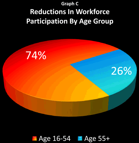Reductions in Workforce Participation by Age Group