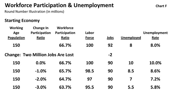 Workforce Participation & Unemployment
