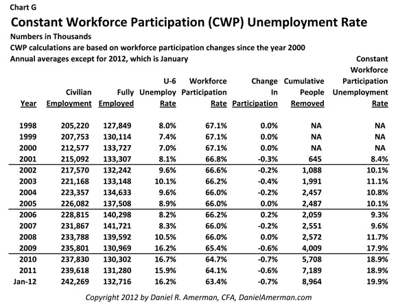 Constant workforce Participation (CWP) Unemployment Rate