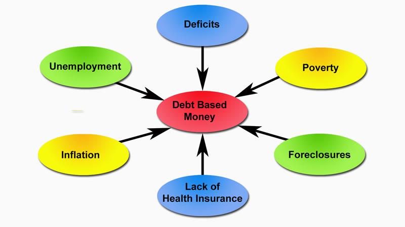 monetary system of U S