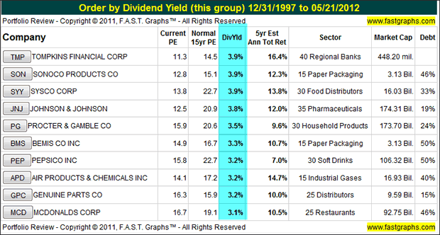 Order by Dividend Yield