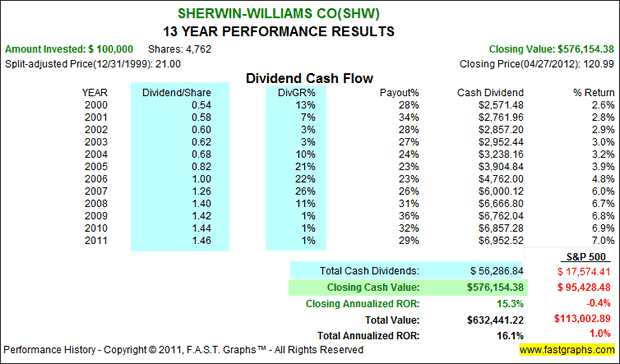 sherwin-Williams Co