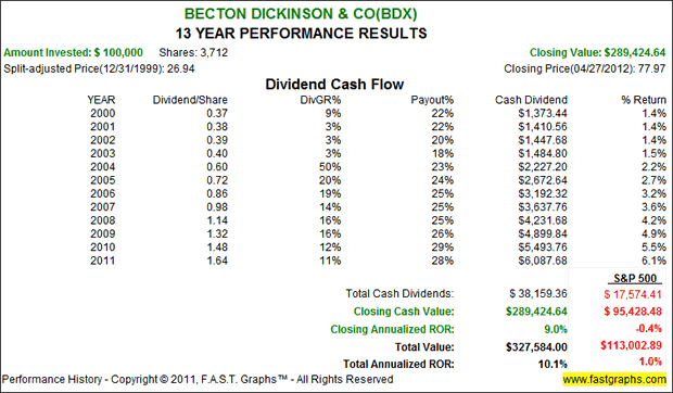 Becton Dickinson & Co - 13 Year Performance Results