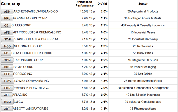 Top Performing Dividend Aristocrats