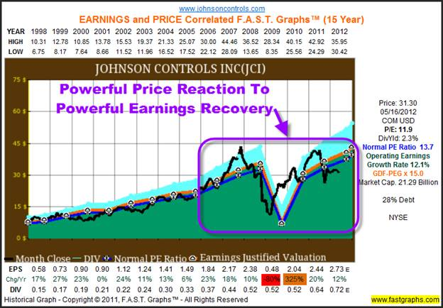 Are stock options riskier than other investments
