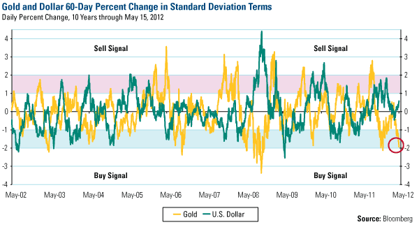 Gols and Dollar 60-Day Percent Change in Standard Deviation
