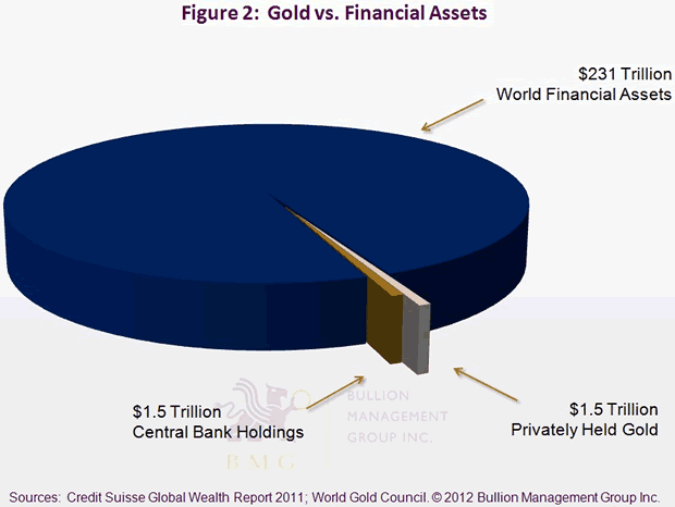 Gold vs. Financial Assets