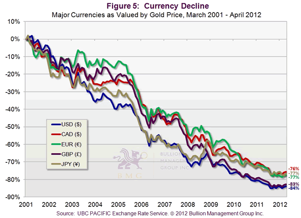 Currency Decline
