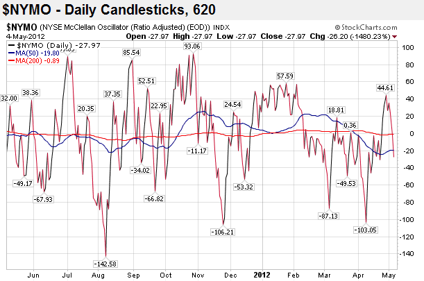 NYMO Daily Candlesticks