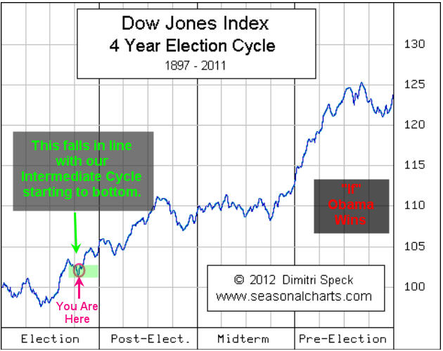 bond market trends Bond market power: the reasons behind james carville's quote stating that if he would want to be reincarnated as the bond market as appose to a political figure or.