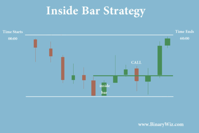 Inside pin bar strategy