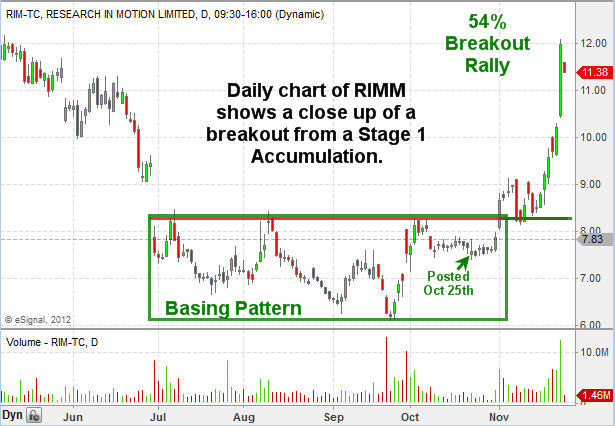 Rimm - Research In Motion Stock Price Stage1