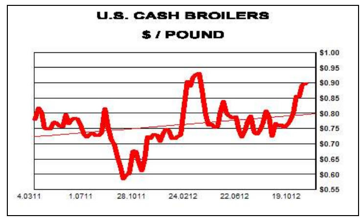 US Cash Broilers $/Pound