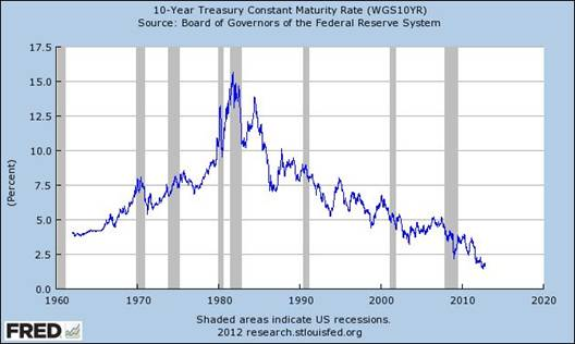 10-Year Treasury Constant Maturity Rate (WGS10YR), Weekly, Ending Friday, Not Seasonally Adjusted, Updated: 2012-11-05 3:32 PM CST, Federal Reserve Bank of St. Louis, One Federal Reserve Bank Plaza, St. Louis, MO 63102 U.S.A.