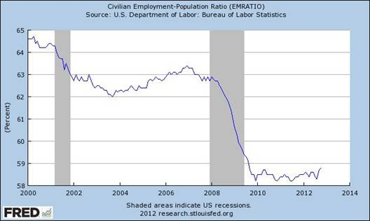 Civilian Employment-Population Ratio (EMRATIO), Federal Reserve Bank of St. Louis, One Federal Reserve Bank Plaza, St. Louis, MO 63102 U.S.A.