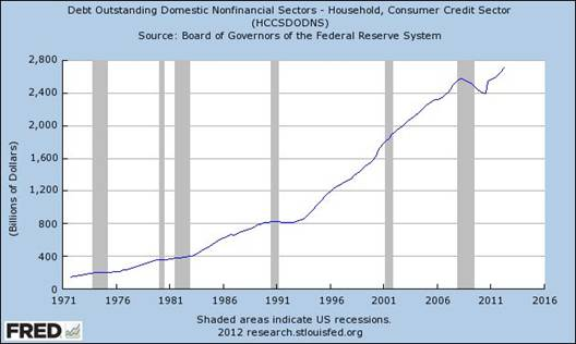 Debt Outstanding Domestic Nonfinancial Sectors - Household, Consumer Credit Sector (HCCSDODNS), Federal Reserve Bank of St. Louis, One Federal Reserve Bank Plaza, St. Louis, MO 63102 U.S.A.