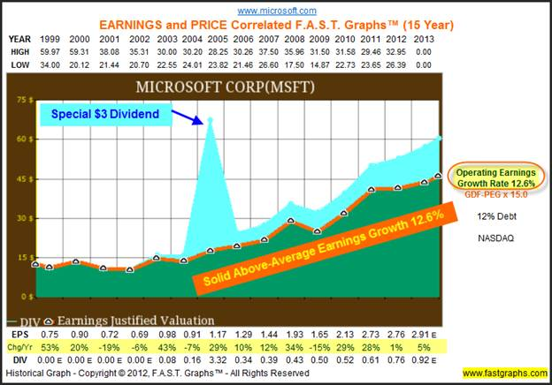 microsoft stock investing for growth and income the market oracle