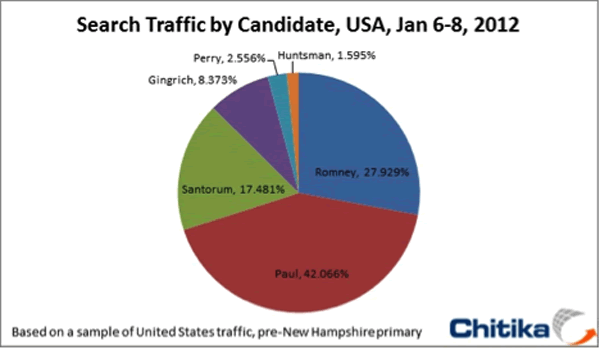 Search Traffic By Candidate